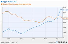 Apple Inc Stock History Chart Apple Market Cap Aapl