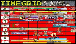 Post Classical 600 Ce To 1450 Ce Freemanpedia