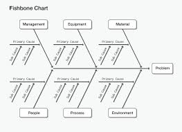 best cause and effect analysis ideas kaizen  get started cause and effect analysis using a fishbone chart tuts business article