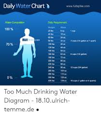 Daily Water Chart Wwwfullspikecom Water Composition Daily