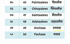 Learn Hindi Lesson 39 Numbers 41 50