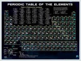 Periodic Table Of The Elements Vintage Chart Science Chemistry Teacher Student School Black
