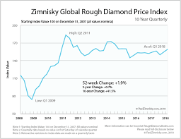 Diamond Price Chart Over Time Historic Rough Diamond Price Chart Paul Zimnisky Diamond