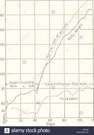 Rat Chart Carnegie Institution Of Washington Publication Charts