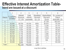 amortizing bond discount acct 100 chapter 10 current and long term liabilities ppt download