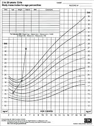 cdc bmi growth chart a chart showing the body mass index for age according to
