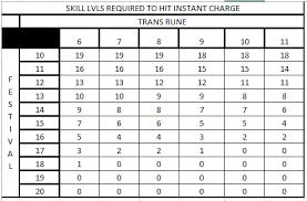 Cast Chart Elementalist Instant Cast Chart Archive Dfo Nexus