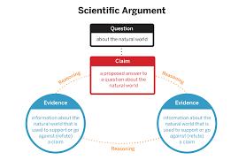 Scientific Argument Chart A Question Leads A Scientist To A