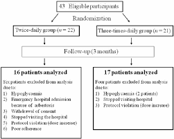 Flow Chart Of Japanese Adults With Type 2 Diabetes Mellitus