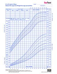 Weight Chart As Per Age Fdfspofu Weight Chart By Age