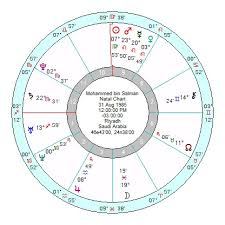 Astrology Of Todays News Page 157 Astroinform With