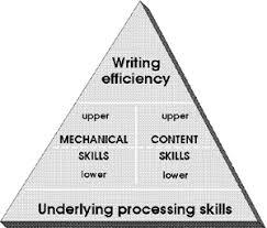 Writing Skills Understanding Why Students Avoid Writing Ld Topics Ld Online