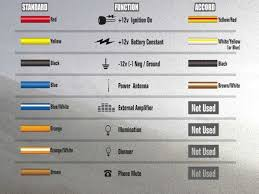 car stereo wiring color codes car download wirning diagrams aftermarket radio wiring harness color code at Car Stereo Wiring Color