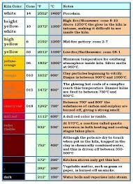 Ceramic Kiln Temperature Chart In 2019 Pottery Kiln