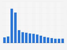 Europium Oxide Price Globally 2009 2025 Statista