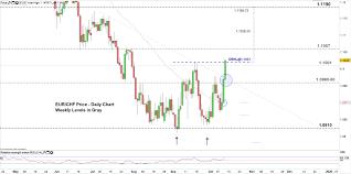Eur Swiss Franc Chart Eur Chf Price Euro To Swiss Franc Ticks Higher Eyeing A