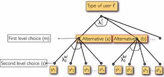 Logit Model Constrained Nested Logit Model Formulation And Estimation