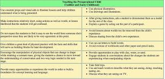 Child Development Theories Chart Google Search Jean