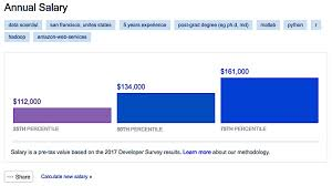 Salary Calculator This Developer Salary Calculator From Stack Overflow Tells How 57