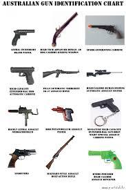 Australian Gun Identification Chart