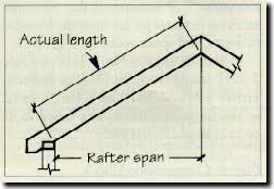 2x4 Ceiling Joist Span Chart Understanding Loads And Using Span Tables Building And