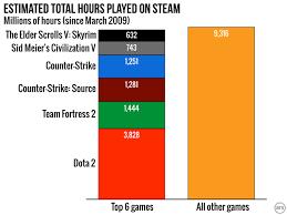 Introducing Steam Gauge Ars Reveals Steams Most Popular