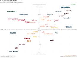A Taxonomy Of Ideas Information Is Beautiful