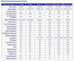 Web Hosting Comparison Chart 24hoursupport