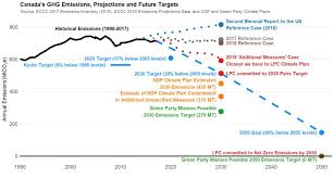 Political Party Platforms Chart The 2019 Federal Election Climate Change Platforms Compared