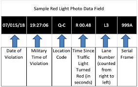 Red Light Camera Violations Nyc Gov Finance