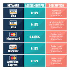 Requests for replacement receipts must be made in writing, using the tuition & education credit (t2202) form. What Are The Average Credit Card Processing Fees That Merchants Pay 2021 Update Payment Depot