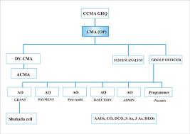 Cma Officers Pension Pensioners Facilitation Pmad