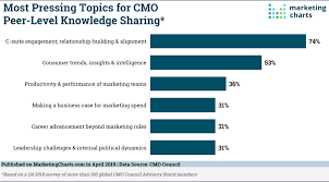 C More Charts What Do Cmos Talk About With Each Other Marketing Charts