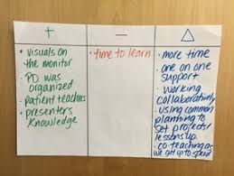 Plus Minus Delta Leapp Quality Classroom Tools