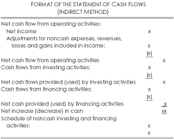 format of cash flow statements analysis of the statement of cash flows with case examples