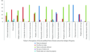 Bar Chart Of Valuers Perceptions Of Good And Bad News About