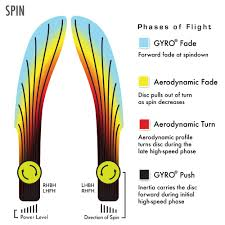 Mvp Disc Sports Flight Chart Mvp Disc Sports Proton Spin Disc Golf Putter