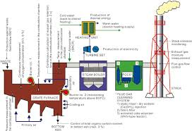 Demonstrative Diagram Of The Msw Incineration Plant Working