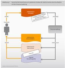 Bundesfinanzministerium Vereinfachte Darstellung Zum Geplanten