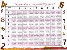 Human Design Compatibility Chart Free Numerology Compatibility Chart Friendship Numbers