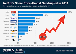 Netflix Stock Price Chart Chart Netflixs Share Price Almost Quadrupled In 2013