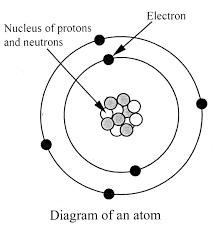 Diagram Of An Atom Electricity
