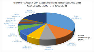 Asylanträge deutschland 2017