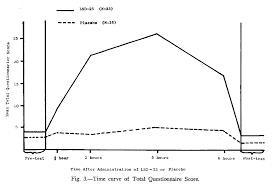 Shroom Tolerance Chart 18 Acid Lsd Trip Effects Over Time Shroom Duration Chart