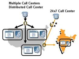 Call Center Operations The Term Call Center Operations Consists Of Many Aspects But