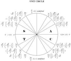 14 Disclosed Unit Circle For Tangent