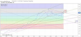 Mcx Gold Technical Analysis Comtradein