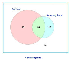 Venn Diagram Problem Solving Venn Diagram Mathematics Examples Diagrams Math Examples Diagram