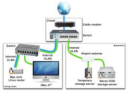 designing a home network network layout floor plans ethernet cable router diagram network at Ethernet Home Network Diagram