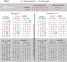 By String Sets Cipher Demonstrations For Bass Guitar